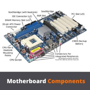 Motherboard Components Installation Guide